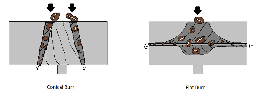 A drawing made on microsoft paint depicting the difference between a conical burr and a flat burr
